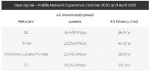 Lebara Mobile Network