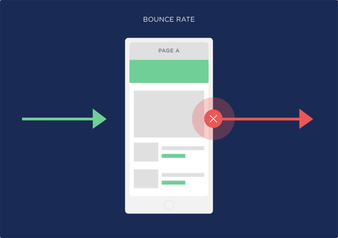 What is the Bounce Rate